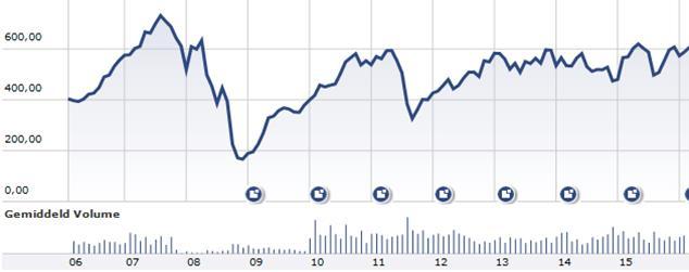 Chart Carlsberg Cor Wijtvliet