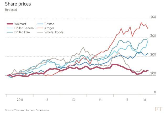 Wal Mart chart