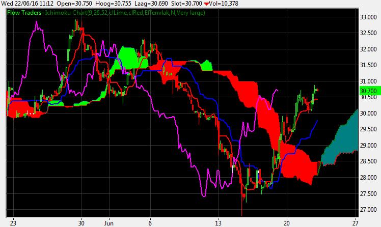 Flow Traders uur