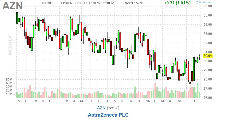 AstraZeneca weekly