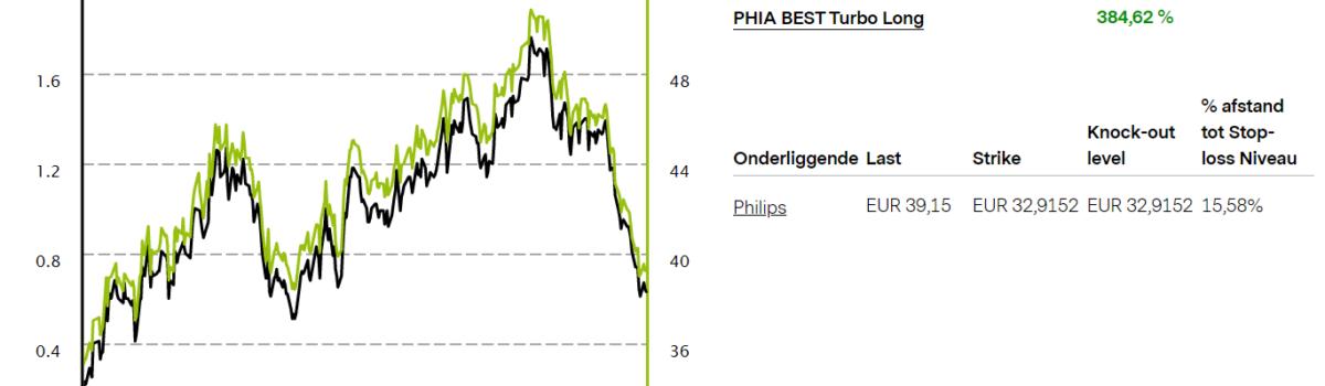 Vontobel Philips Long